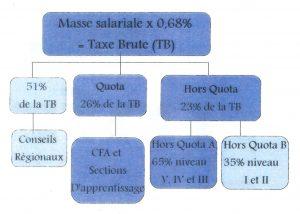 Tableau Taxe Apprentissage 2018 CFA MFR Puy-Sec