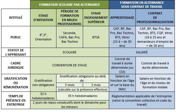 TABLEAU COMPARATIF DES DIFFERENTES FORMULES DE L'ALTERNANCE